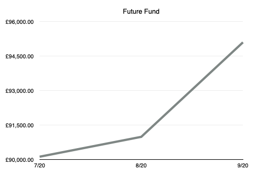 Future Fund September 2020