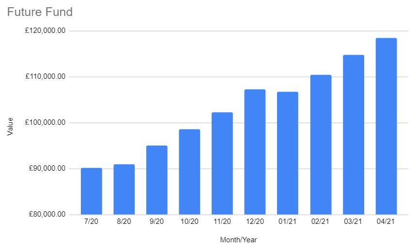 Future Fund April 2021